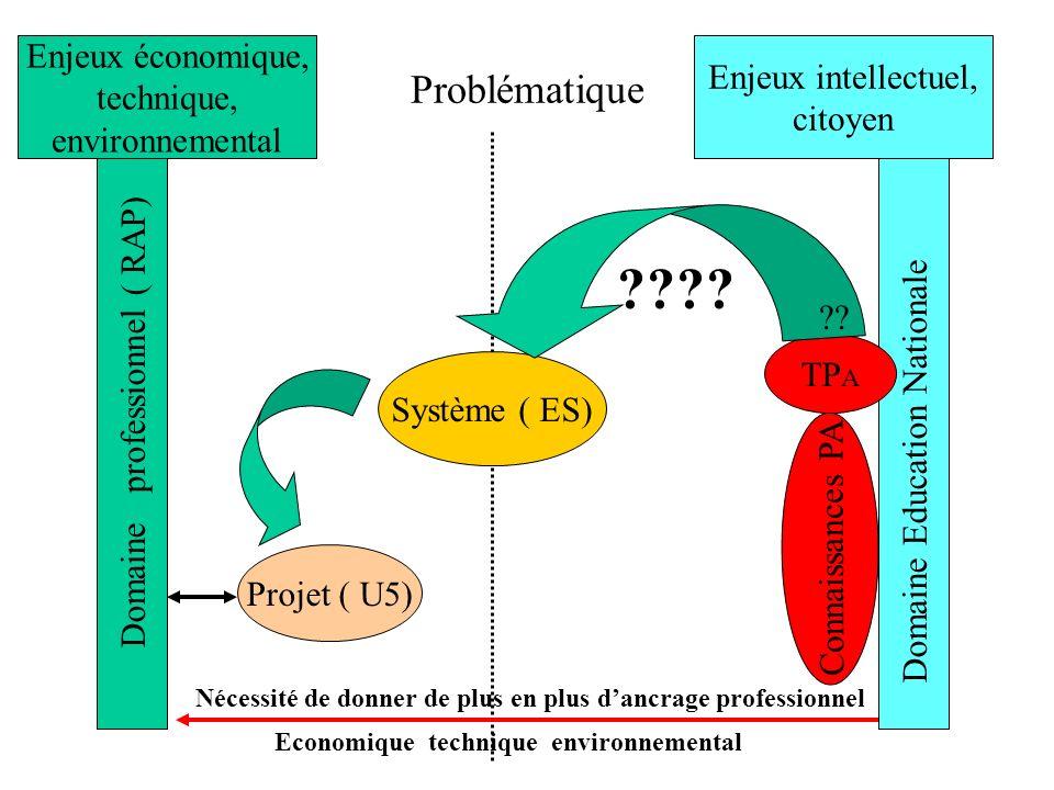 Problématique Enjeux économique, Enjeux intellectuel, technique,