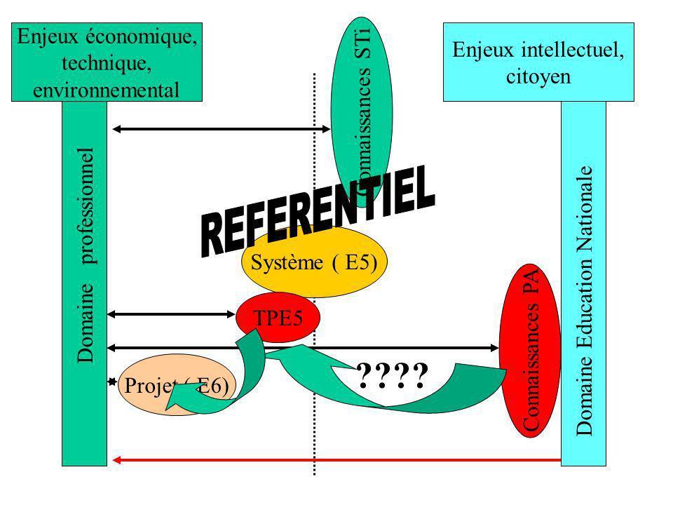 REFERENTIEL Enjeux économique, Enjeux intellectuel, technique,