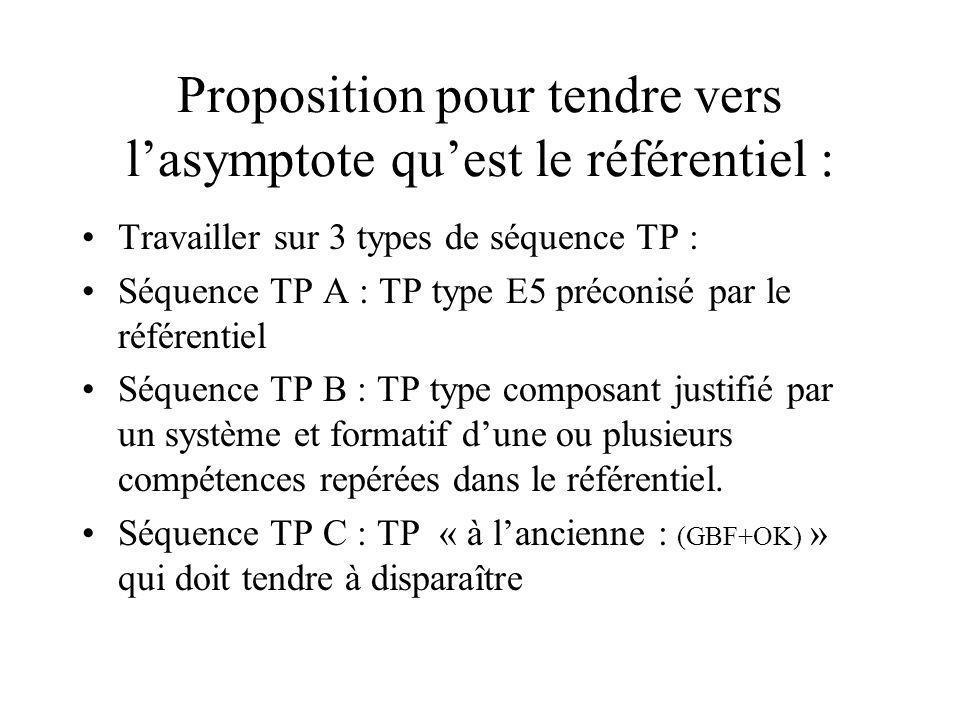 Proposition pour tendre vers l'asymptote qu'est le référentiel :