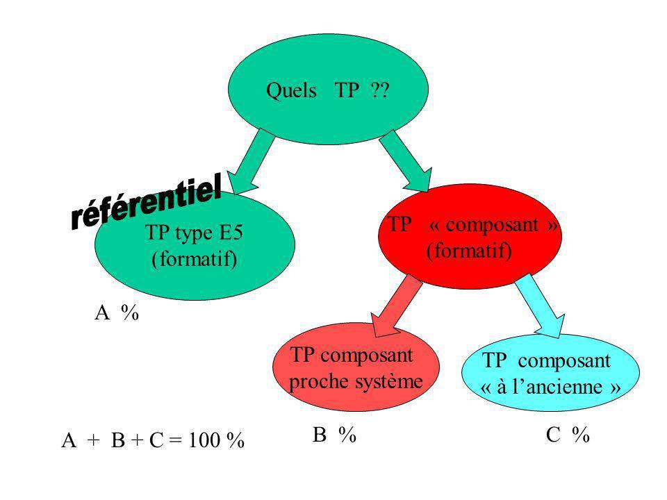 Quels TP TP « composant » (formatif) TP type E5 (formatif) A %