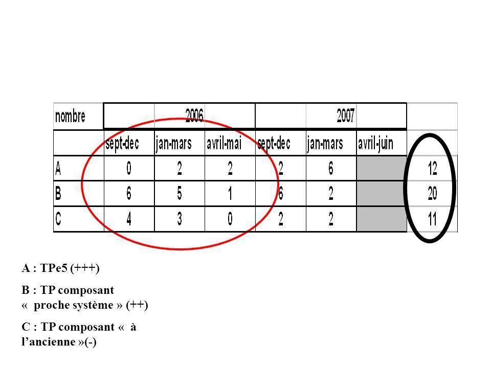 A : TPe5 (+++) B : TP composant « proche système » (++) C : TP composant « à l'ancienne »(-)