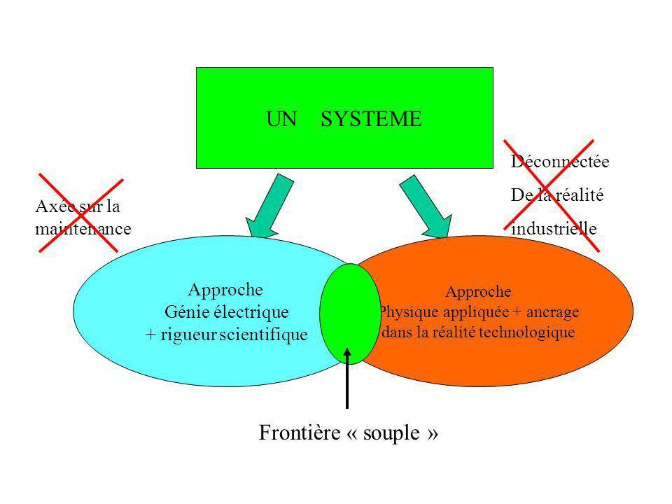 UN SYSTEME Approche Génie électrique Approche Physique appliquée