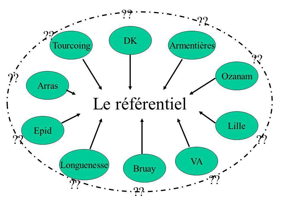 Le référentiel DK Tourcoing Armentières