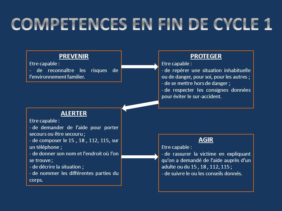 COMPETENCES EN FIN DE CYCLE 1