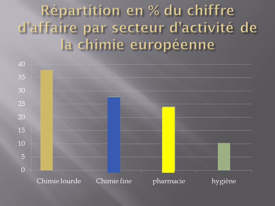 Répartition en % du chiffre d'affaire par secteur d'activité de la chimie européenne