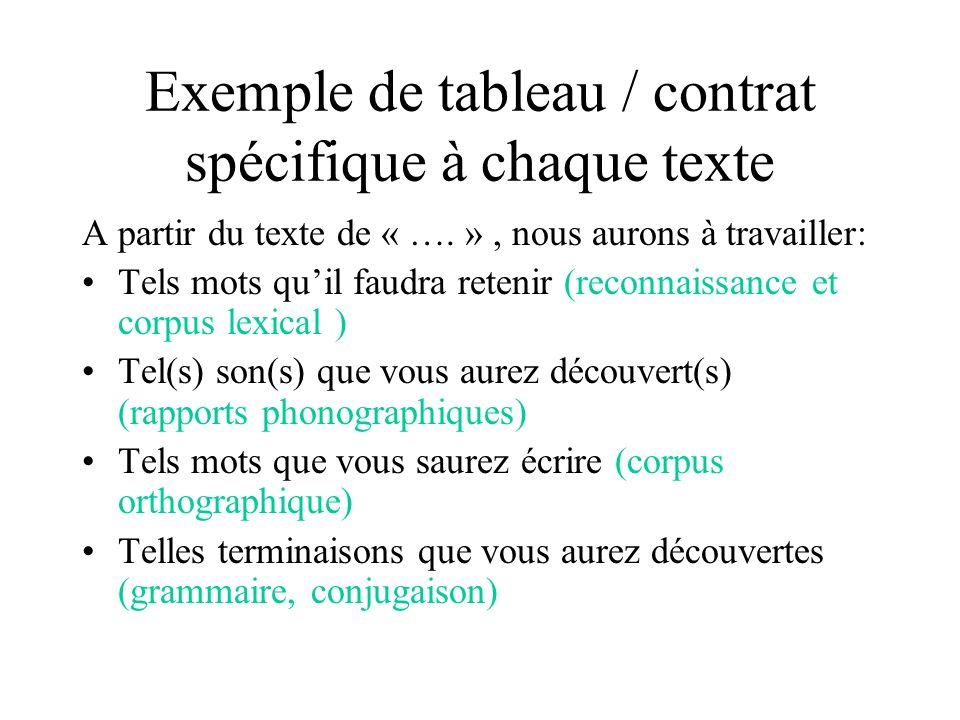 Exemple de tableau / contrat spécifique à chaque texte
