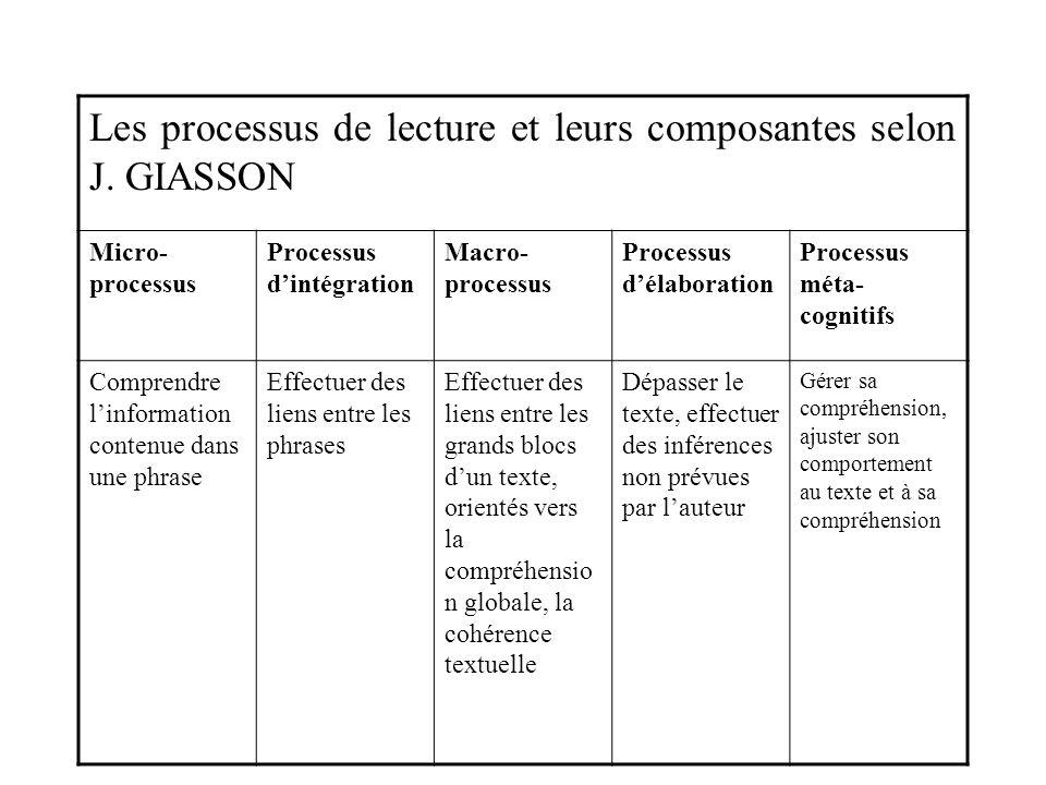 Les processus de lecture et leurs composantes selon J. GIASSON