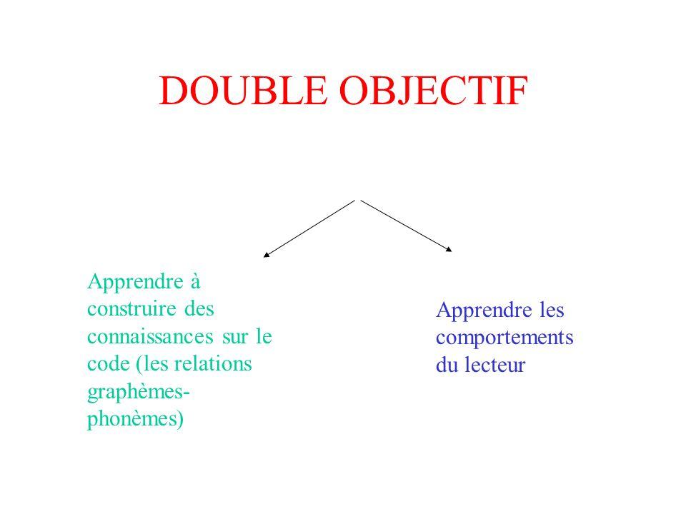 DOUBLE OBJECTIF Apprendre à construire des connaissances sur le code (les relations graphèmes- phonèmes)