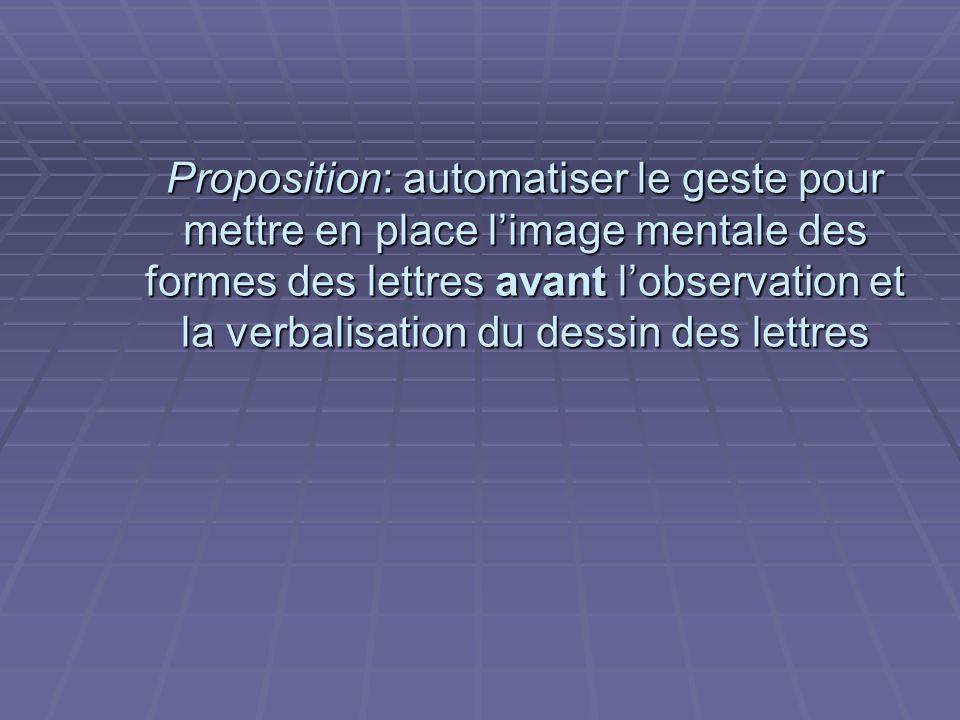 Proposition: automatiser le geste pour mettre en place l'image mentale des formes des lettres avant l'observation et la verbalisation du dessin des lettres