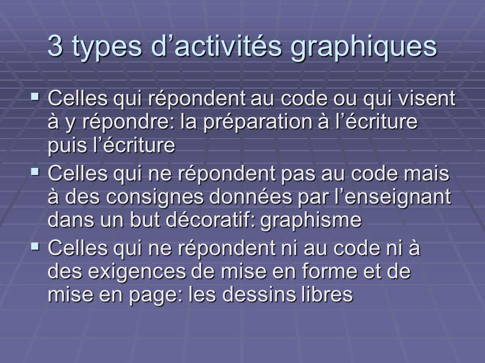 3 types d'activités graphiques