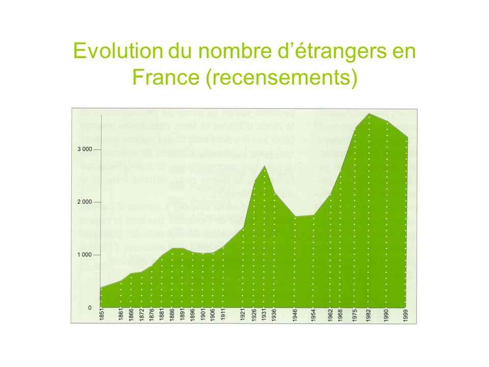 Evolution du nombre d'étrangers en France (recensements)