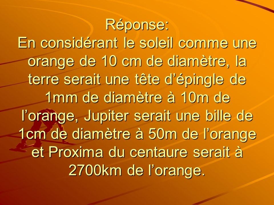 Réponse: En considérant le soleil comme une orange de 10 cm de diamètre, la terre serait une tête d'épingle de 1mm de diamètre à 10m de l'orange, Jupiter serait une bille de 1cm de diamètre à 50m de l'orange et Proxima du centaure serait à 2700km de l'orange.