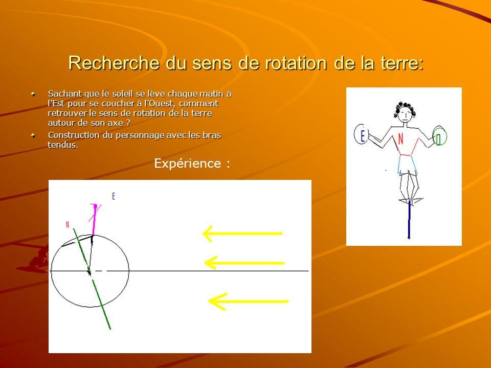 Recherche du sens de rotation de la terre: