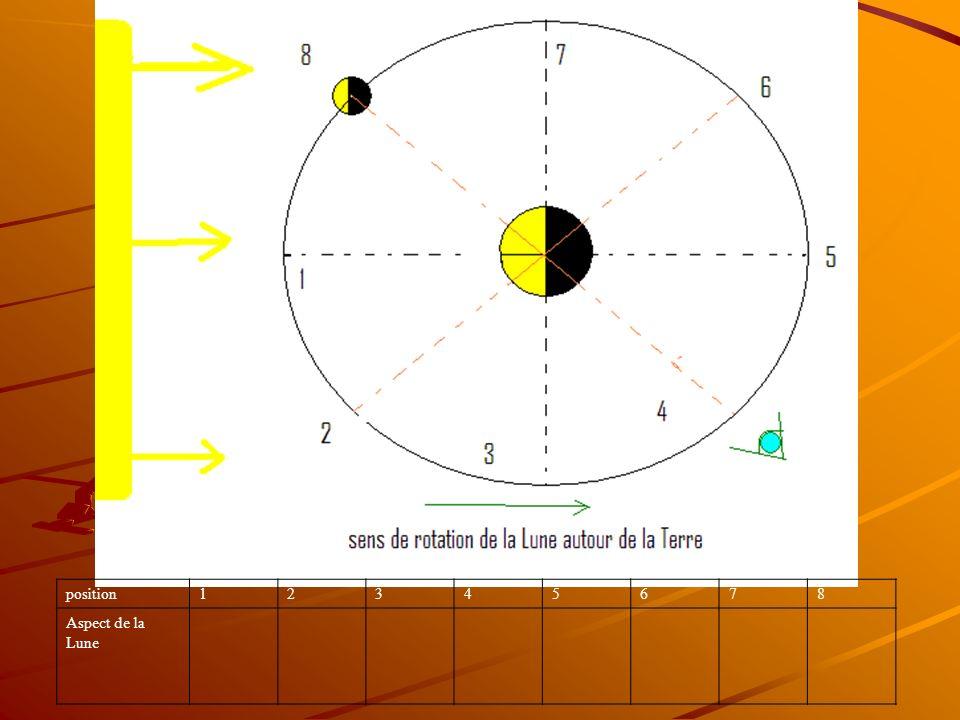 position 1 2 3 4 5 6 7 8 Aspect de la Lune