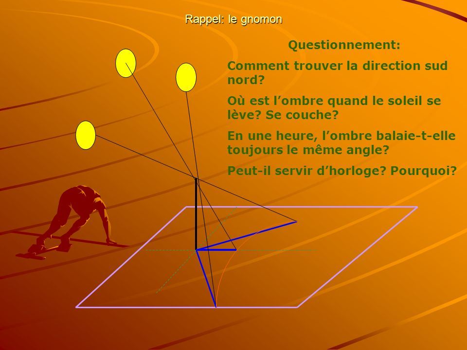 Rappel: le gnomon Questionnement: Comment trouver la direction sud nord Où est l'ombre quand le soleil se lève Se couche