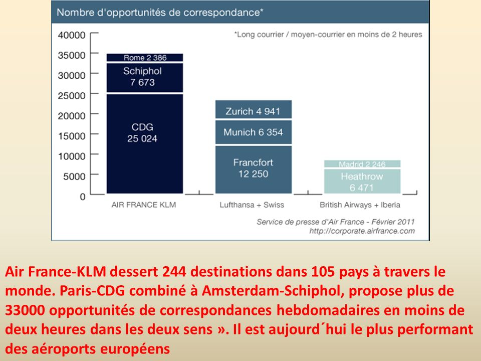 Air France-KLM dessert 244 destinations dans 105 pays à travers le monde.
