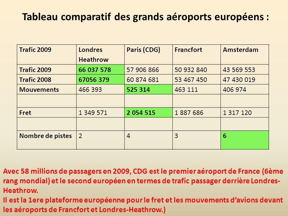 Tableau comparatif des grands aéroports européens :