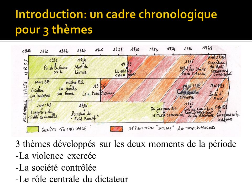 Introduction: un cadre chronologique pour 3 thèmes