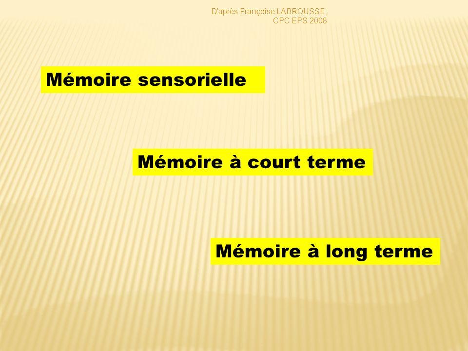 Mémoire sensorielle Mémoire à court terme Mémoire à long terme