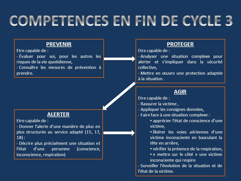 COMPETENCES EN FIN DE CYCLE 3