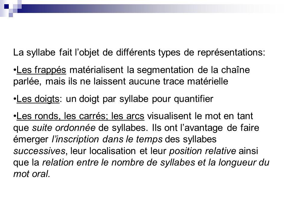 La syllabe fait l'objet de différents types de représentations: