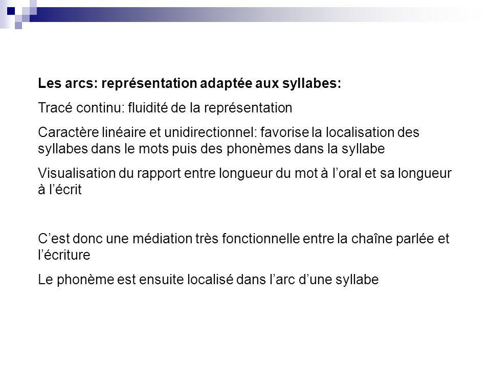 Les arcs: représentation adaptée aux syllabes:
