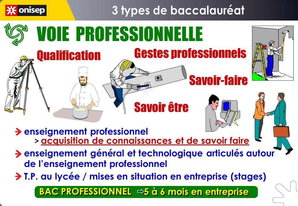 VOIE PROFESSIONNELLE 3 types de baccalauréat Gestes professionnels