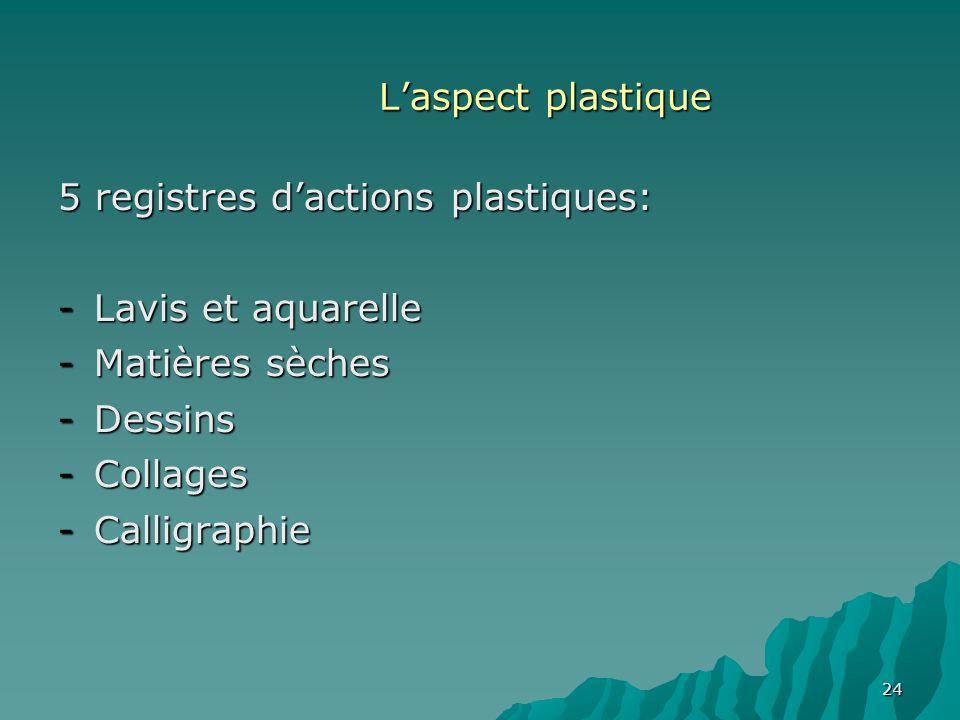 L'aspect plastique 5 registres d'actions plastiques: Lavis et aquarelle. Matières sèches. Dessins.