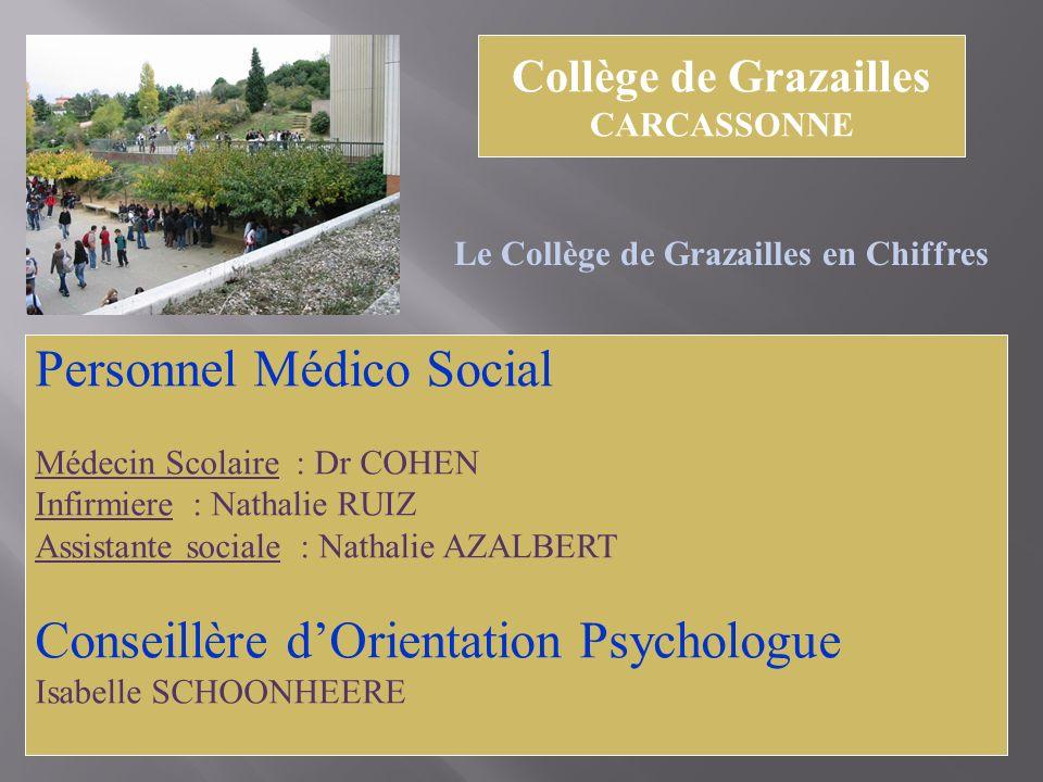Personnel Médico Social