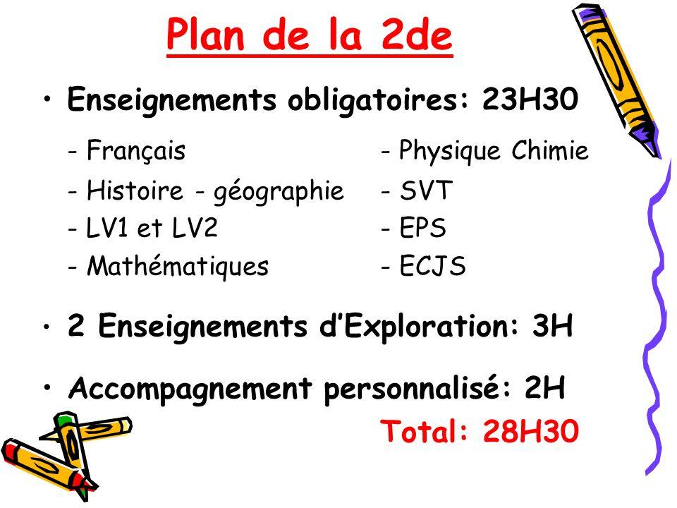 Plan de la 2de - Français - Physique Chimie
