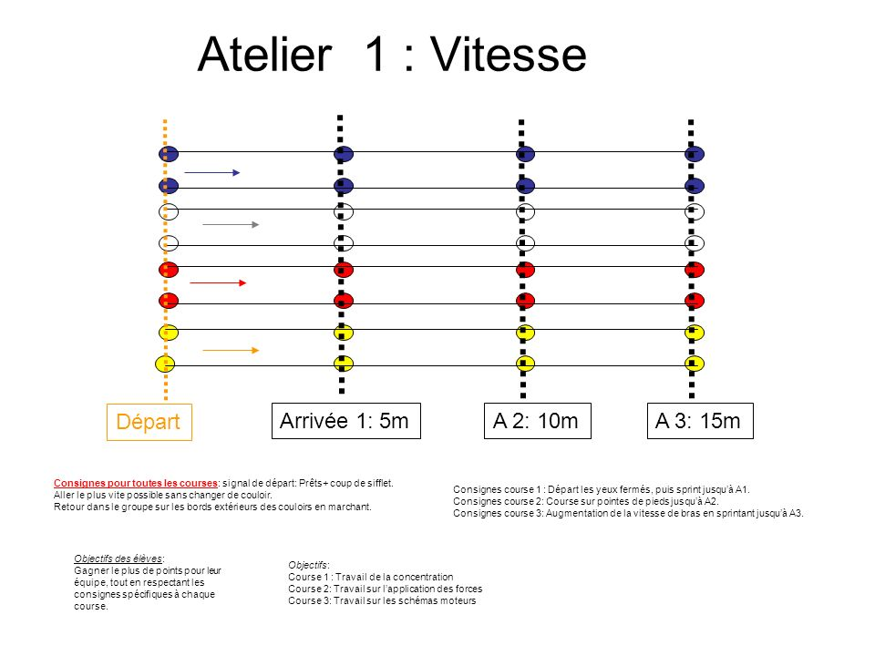 Atelier 1 : Vitesse Départ Arrivée 1: 5m A 2: 10m A 3: 15m