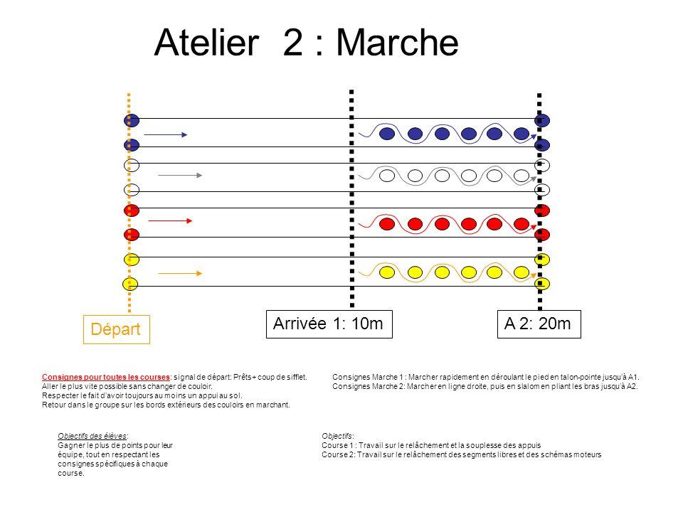 Atelier 2 : Marche Arrivée 1: 10m A 2: 20m Départ