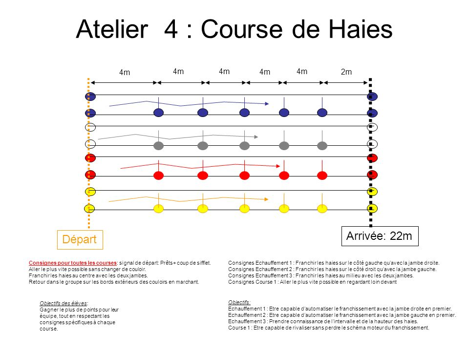 Atelier 4 : Course de Haies