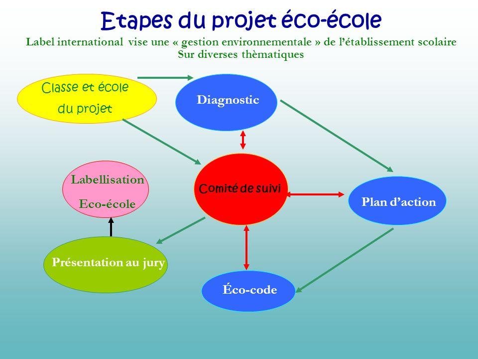 Etapes du projet éco-école Sur diverses thèmatiques