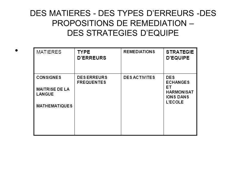 DES MATIERES - DES TYPES D'ERREURS -DES PROPOSITIONS DE REMEDIATION – DES STRATEGIES D'EQUIPE