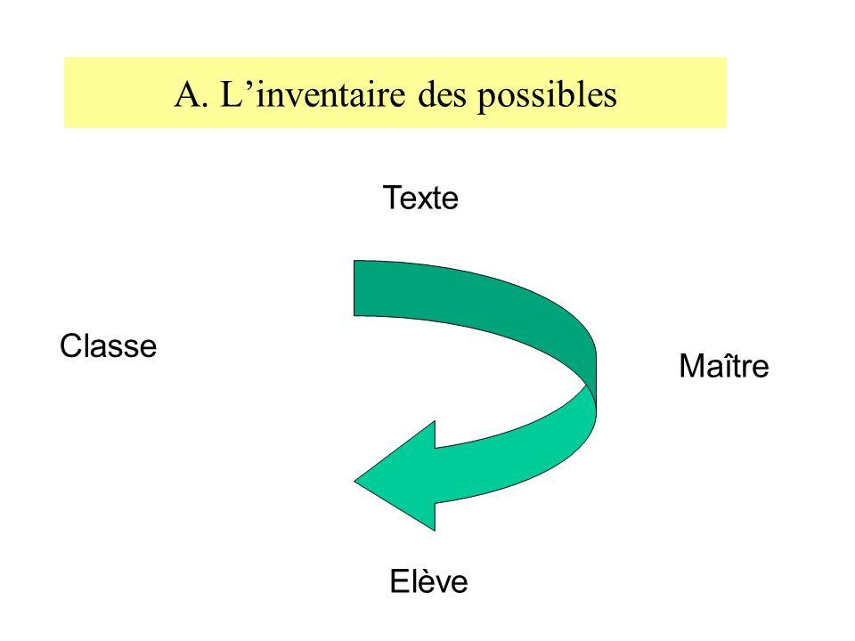 A. L'inventaire des possibles