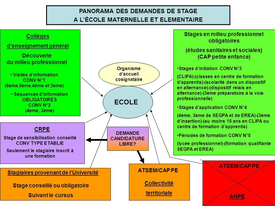 ECOLE PANORAMA DES DEMANDES DE STAGE