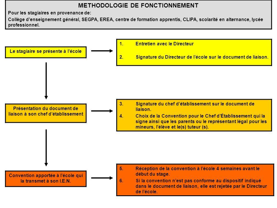 METHODOLOGIE DE FONCTIONNEMENT