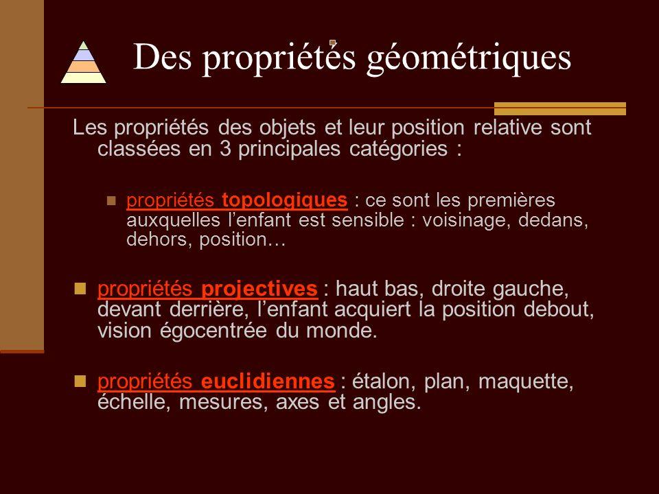 Des propriétés géométriques