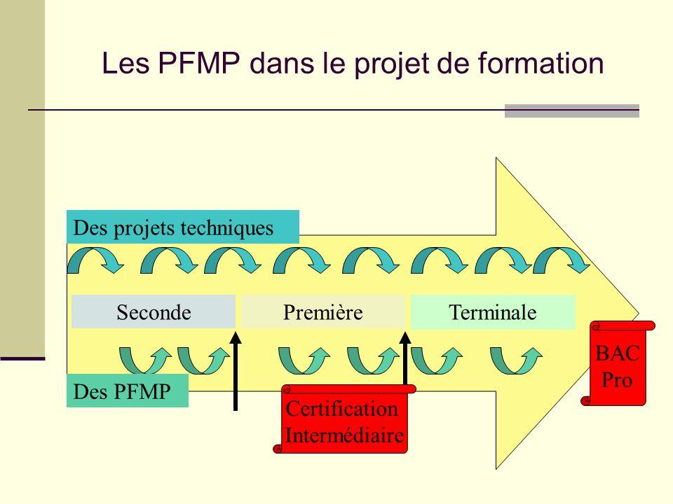 Les PFMP dans le projet de formation