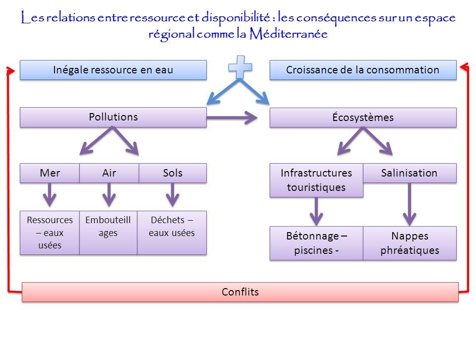 Les relations entre ressource et disponibilité : les conséquences sur un espace régional comme la Méditerranée