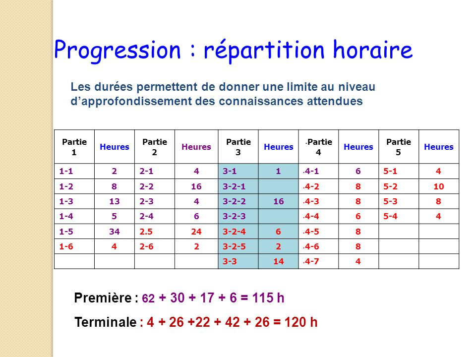 Progression : répartition horaire