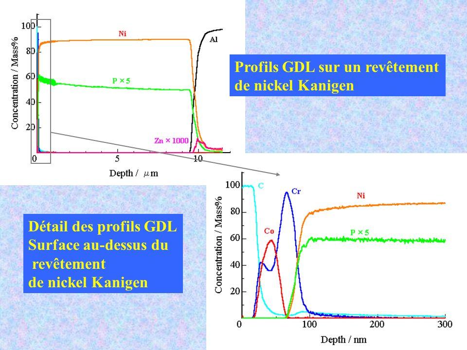 Profils GDL sur un revêtement