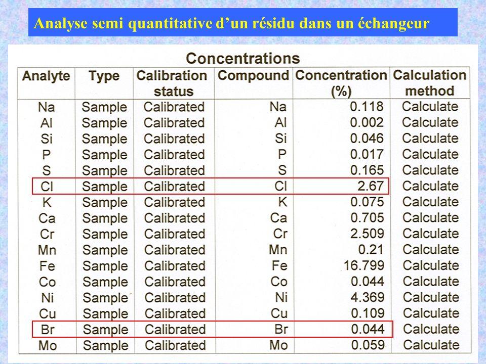 Analyse semi quantitative d'un résidu dans un échangeur