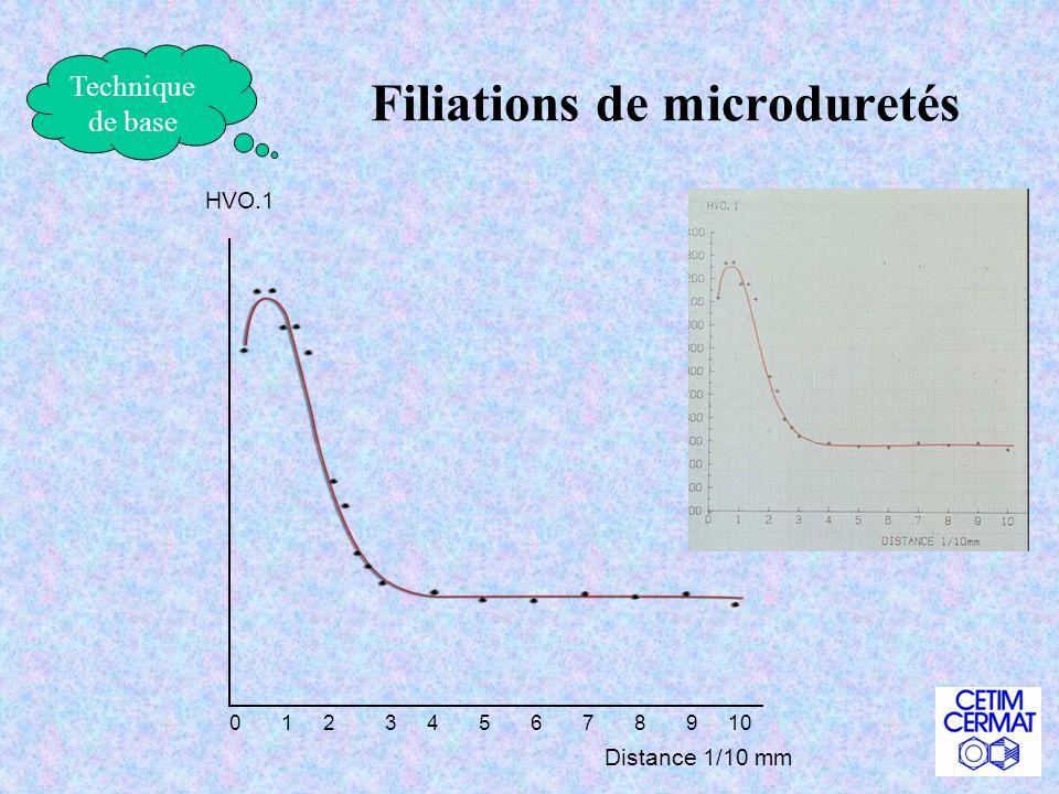 Filiations de microduretés