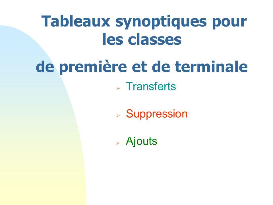 Tableaux synoptiques pour les classes de première et de terminale