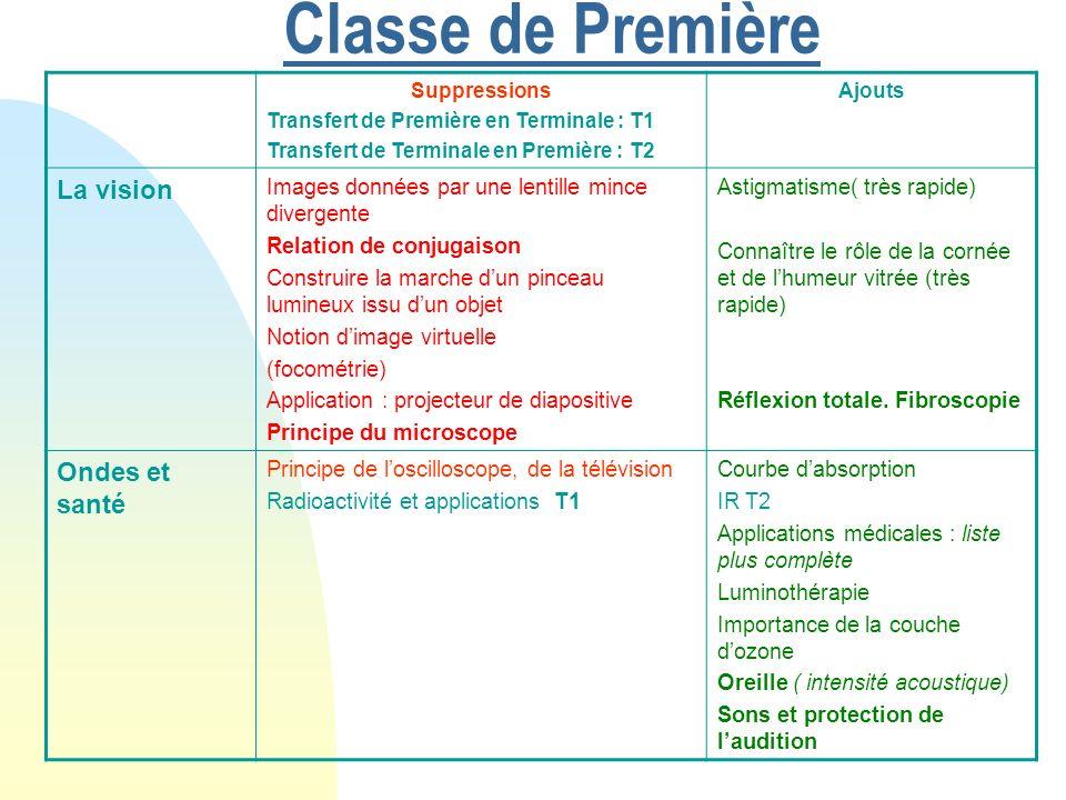Classe de Première La vision Ondes et santé