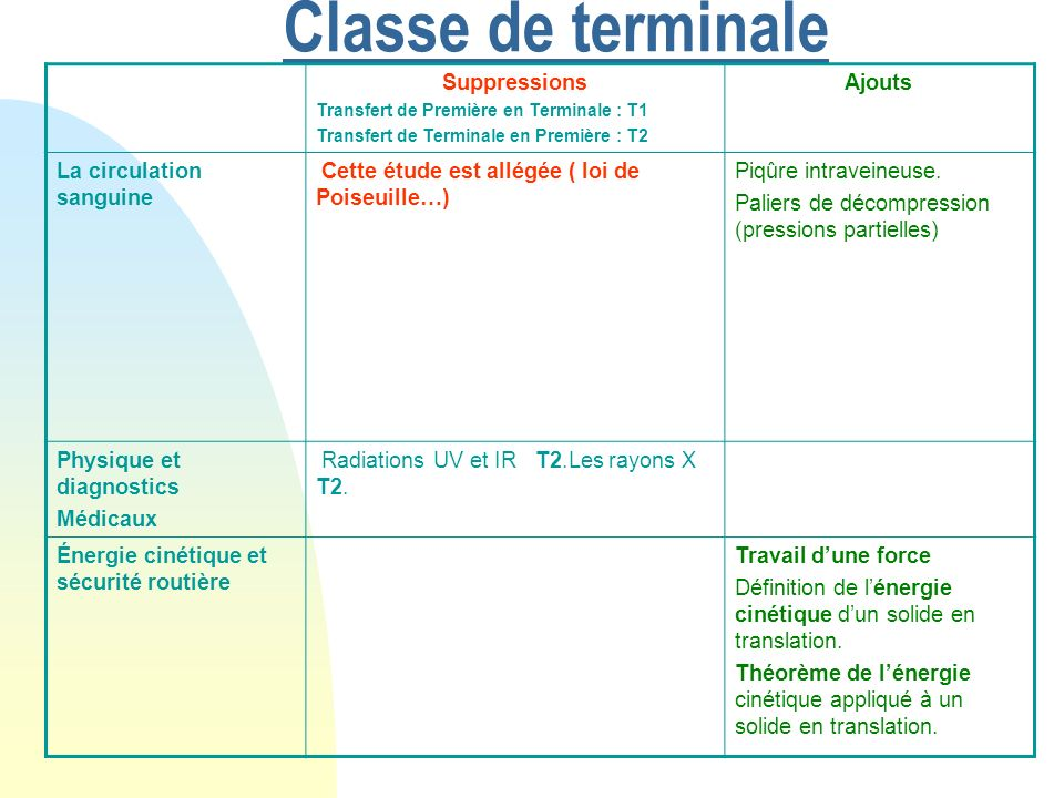 Classe de terminale Suppressions Ajouts La circulation sanguine