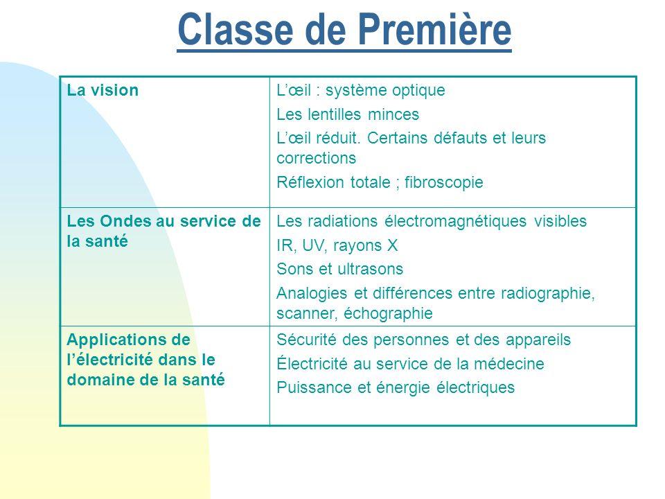 Classe de Première La vision L'œil : système optique