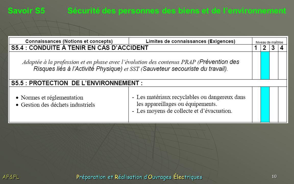 Savoir S5 Sécurité des personnes des biens et de l'environnement